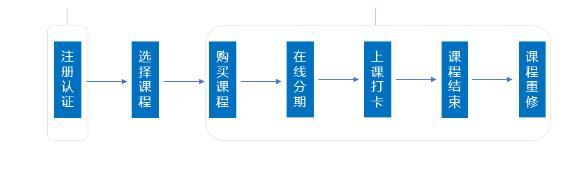 学生分期购买流程.jpg