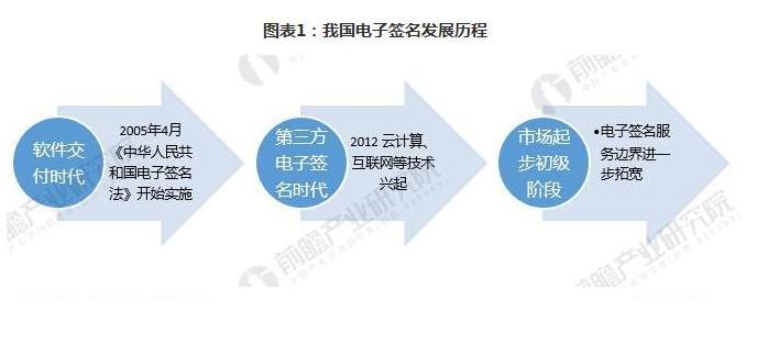 电子签名发展历程.jpg